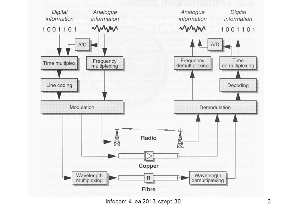 Infocom. 4. ea 2013. szept. 30.74 Signalling flow in a telephone call
