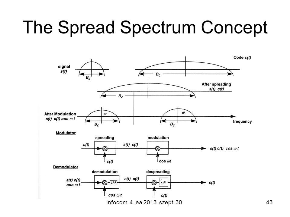 Infocom. 4. ea 2013. szept. 30.43 The Spread Spectrum Concept