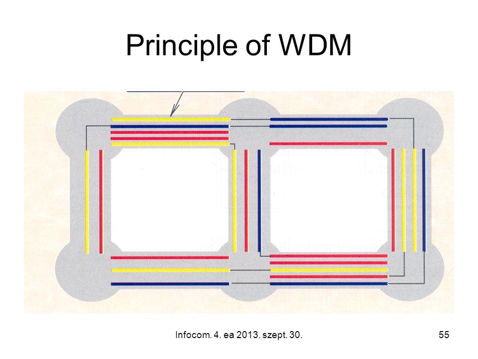Infocom. 4. ea 2013. szept. 30.55 Principle of WDM