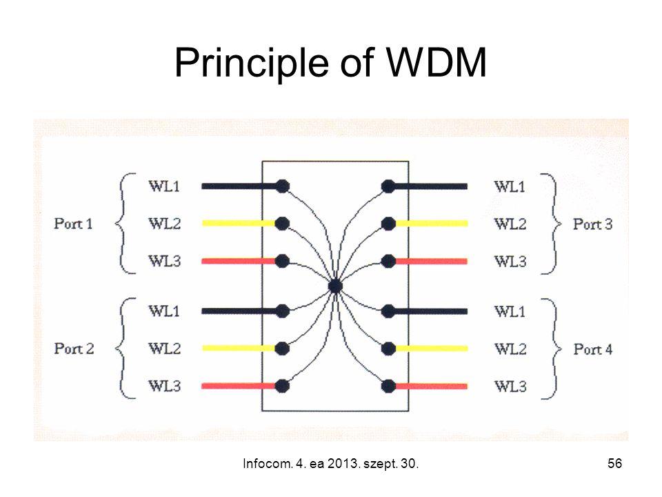 Infocom. 4. ea 2013. szept. 30.56 Principle of WDM