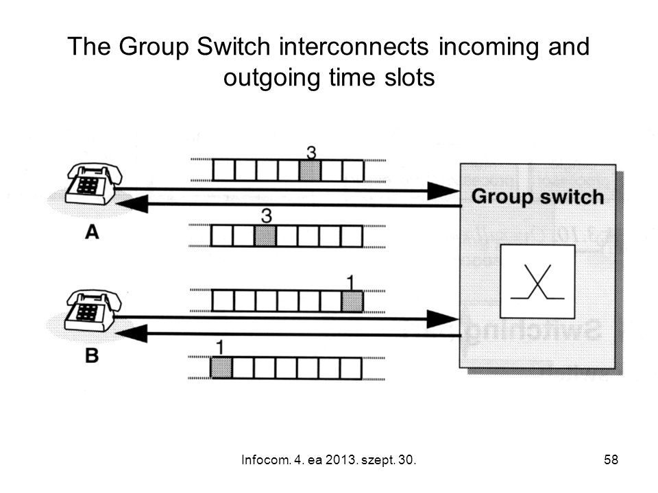 Infocom. 4. ea 2013. szept. 30.58 The Group Switch interconnects incoming and outgoing time slots
