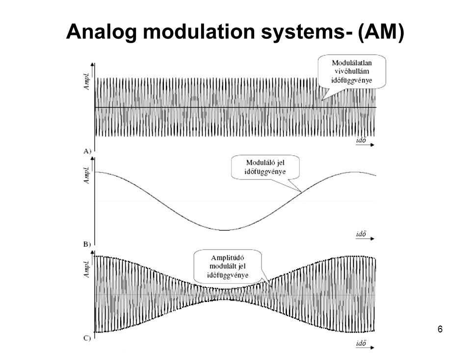 Infocom. 4. ea 2013. szept. 30.6 Analog modulation systems- (AM)