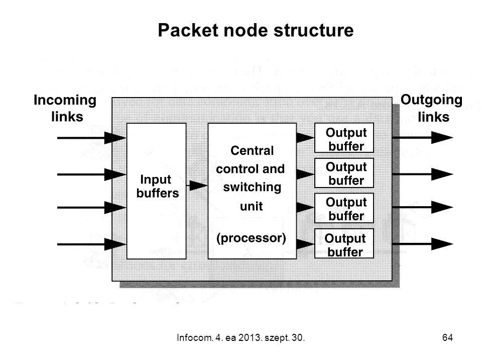 Infocom. 4. ea 2013. szept. 30.64 Packet node structure