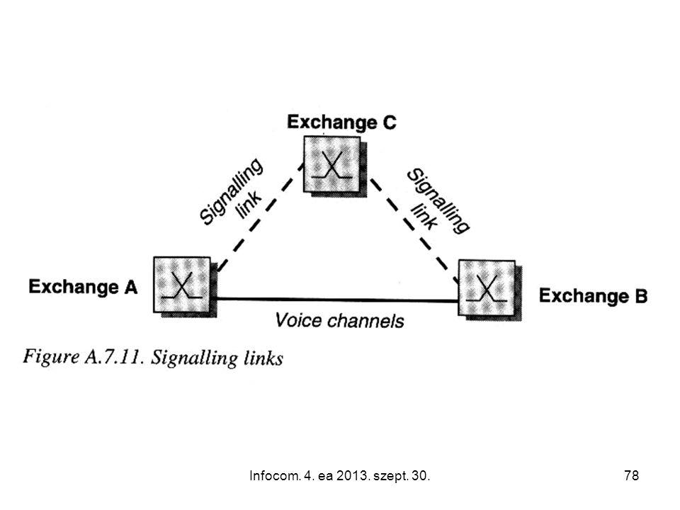 Infocom. 4. ea 2013. szept. 30.78