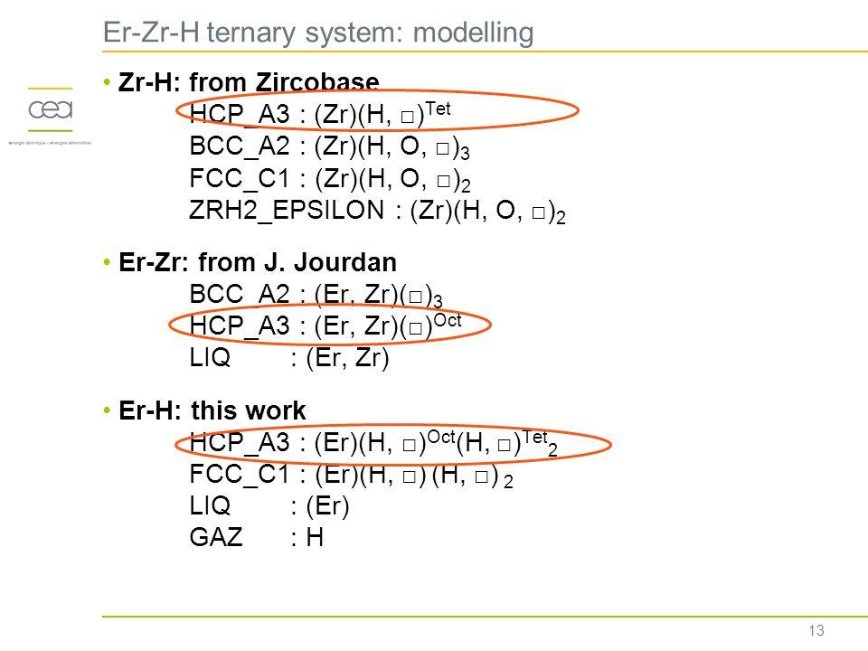 Er-Zr-H ternary system: modelling Zr-H: from Zircobase HCP_A3 : (Zr)(H, □) Tet BCC_A2 : (Zr)(H, O, □) 3 FCC_C1 : (Zr)(H, O, □) 2 ZRH2_EPSILON : (Zr)(H, O, □) 2 Er-Zr: from J.