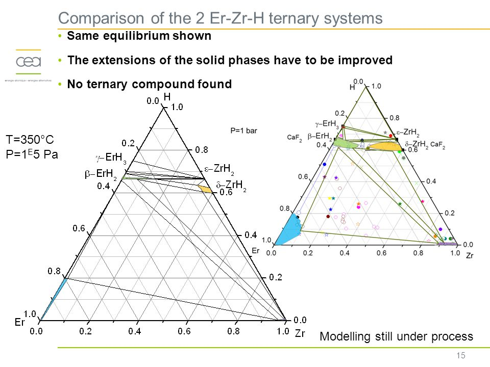 Comparison of the 2 Er-Zr-H ternary systems 15 Same equilibrium shown The extensions of the solid phases have to be improved No ternary compound found T=350°C P=1 E 5 Pa Modelling still under process