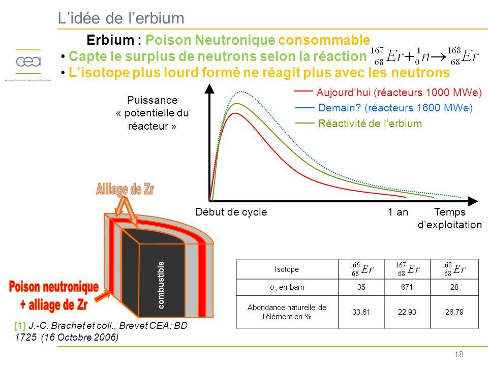 L'idée de l'erbium combustible Erbium : Poison Neutronique consommable Capte le surplus de neutrons selon la réaction L'isotope plus lourd formé ne réagit plus avec les neutrons [1] J.-C.