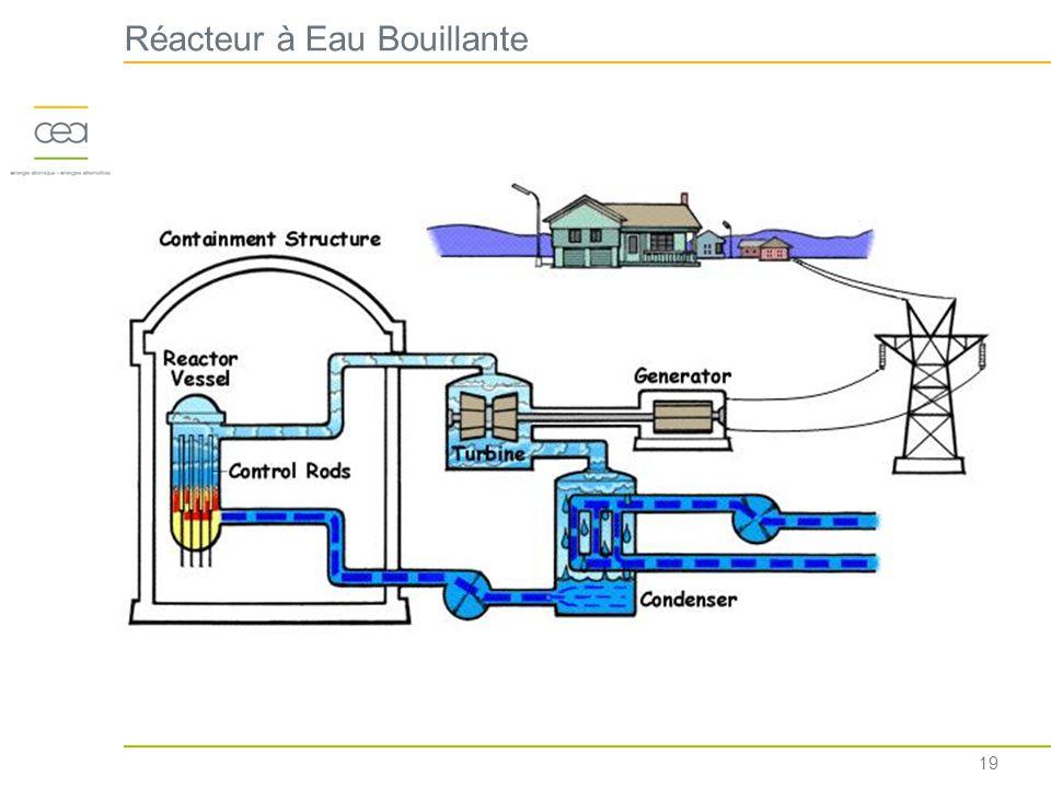 Réacteur à Eau Bouillante 19