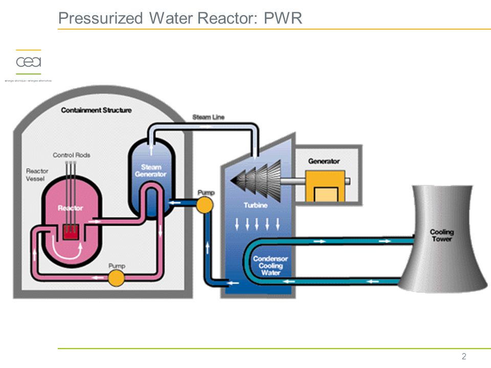 Pressurized Water Reactor: PWR 2