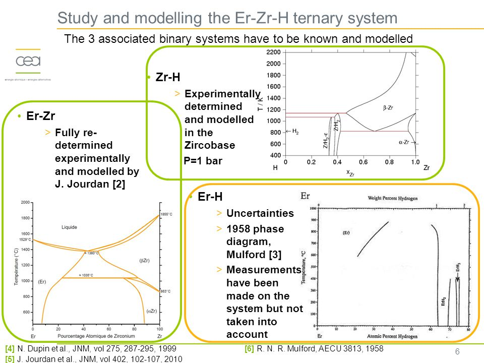 6 Study and modelling the Er-Zr-H ternary system Er-Zr >Fully re- determined experimentally and modelled by J.