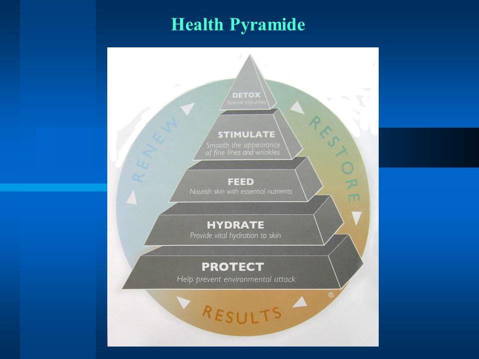 Health Pyramide