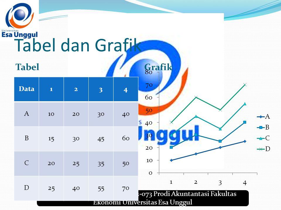 Farhan Fathurrahman 2014-12-073 Prodi Akuntantasi Fakultas Ekonomi Universitas Esa Unggul Tabel dan Grafik Tabel Grafik Data1234 A10203040 B15304560 C20253550 D25405570