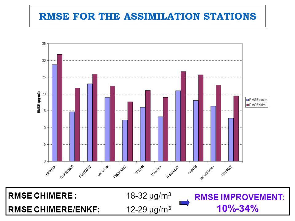 RMSE FOR THE ASSIMILATION STATIONS RMSE CHIMERE :18-32 µg/m 3 RMSE CHIMERE/ENKF: 12-29 µg/m 3 RMSE IMPROVEMENT : 10%-34%