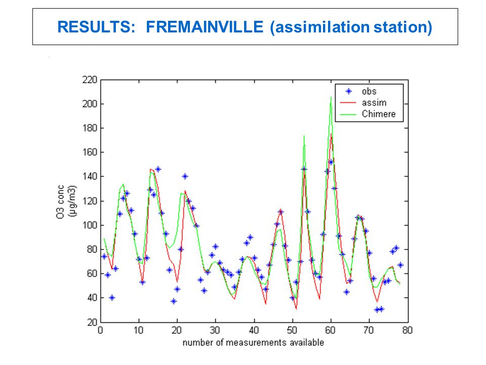 RESULTS: FREMAINVILLE (assimilation station)