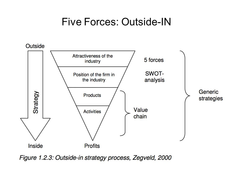 Five Forces: Outside-IN