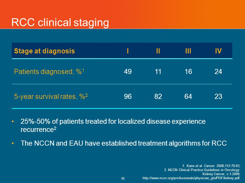 10 RCC clinical staging Stage at diagnosisIIIIIIVIV Patients diagnosed, % 1 49111624 5-year survival rates, % 2 96826423 1.Kane et al.