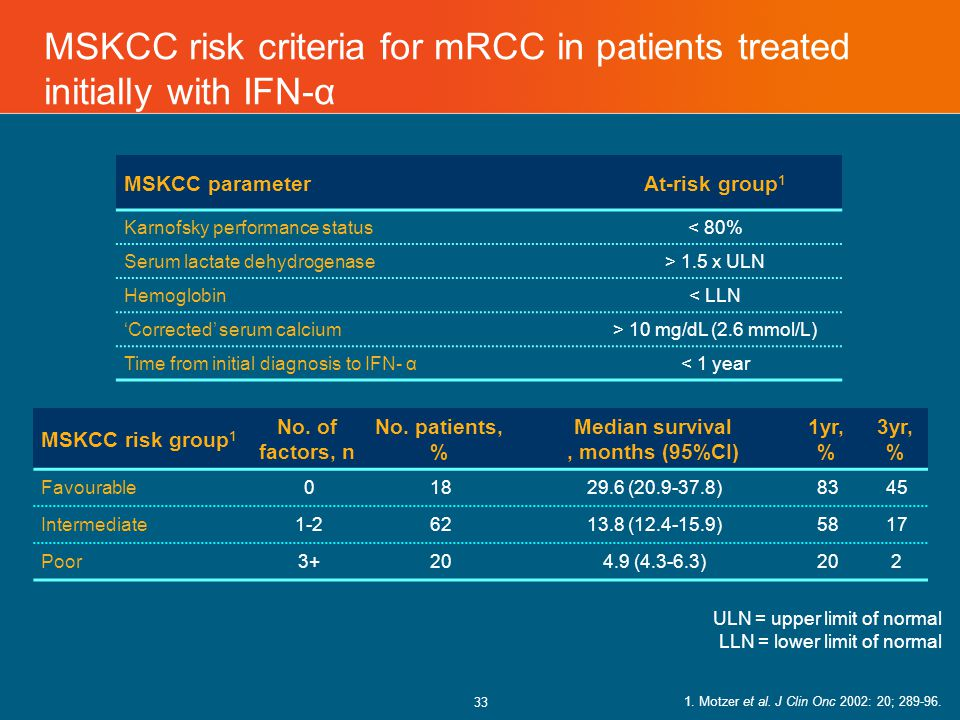 33 MSKCC risk criteria for mRCC in patients treated initially with IFN-α MSKCC parameterAt-risk group 1 Karnofsky performance status< 80% Serum lactate dehydrogenase> 1.5 x ULN Hemoglobin< LLN 'Corrected' serum calcium> 10 mg/dL (2.6 mmol/L) Time from initial diagnosis to IFN- α< 1 year MSKCC risk group 1 No.