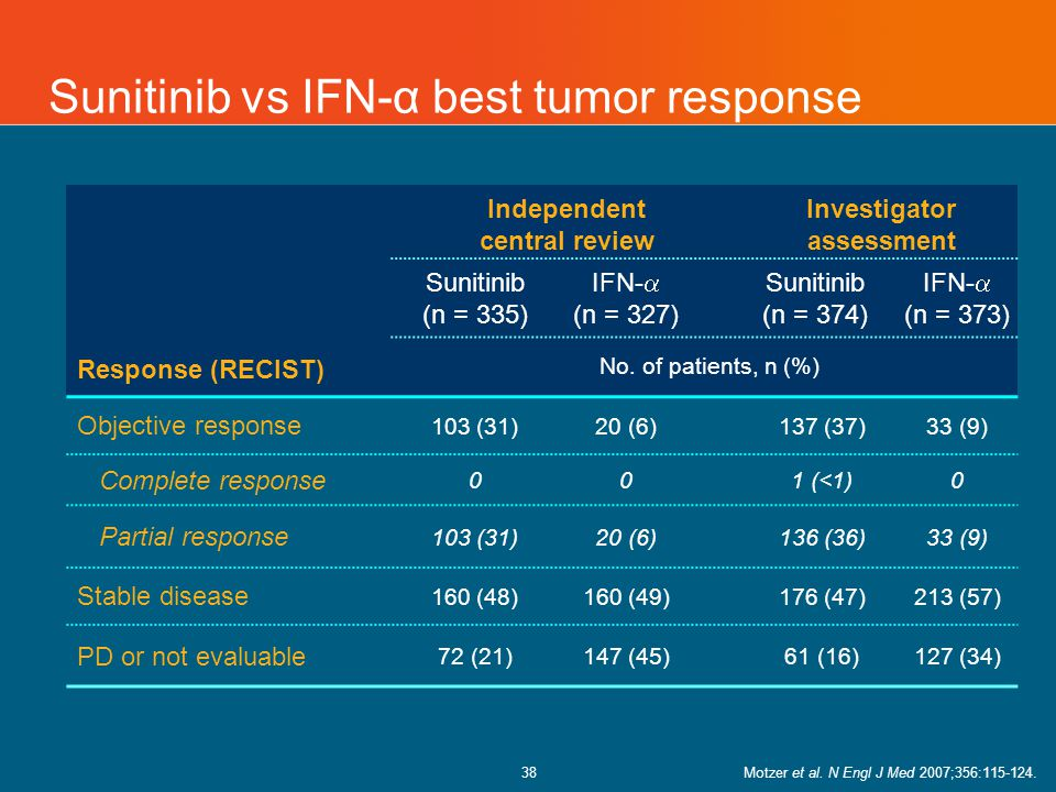 38 Sunitinib vs IFN-α best tumor response Independent central review Investigator assessment Sunitinib (n = 335) IFN-  (n = 327) Sunitinib (n = 374) IFN-  (n = 373) Response (RECIST) No.