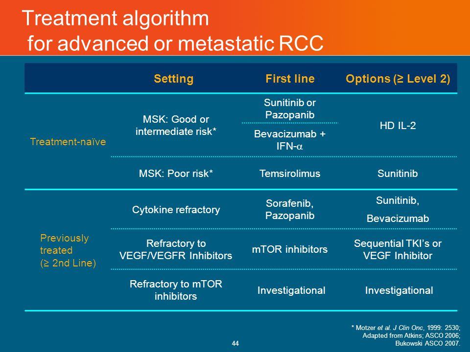 44 Treatment algorithm for advanced or metastatic RCC SettingFirst lineOptions (≥ Level 2) Treatment-naïve MSK: Good or intermediate risk* Sunitinib or Pazopanib HD IL-2 Bevacizumab + IFN-  MSK: Poor risk*TemsirolimusSunitinib Previously treated (≥ 2nd Line) Cytokine refractory Sorafenib, Pazopanib Sunitinib, Bevacizumab Refractory to VEGF/VEGFR Inhibitors mTOR inhibitors Sequential TKI's or VEGF Inhibitor Refractory to mTOR inhibitors Investigational * Motzer et al.
