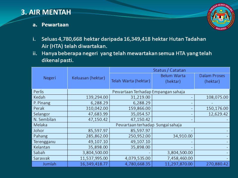 a. Pewartaan i.Seluas 4,780,668 hektar daripada 16,349,418 hektar Hutan Tadahan Air (HTA) telah diwartakan. ii.Hanya beberapa negeri yang telah mewart