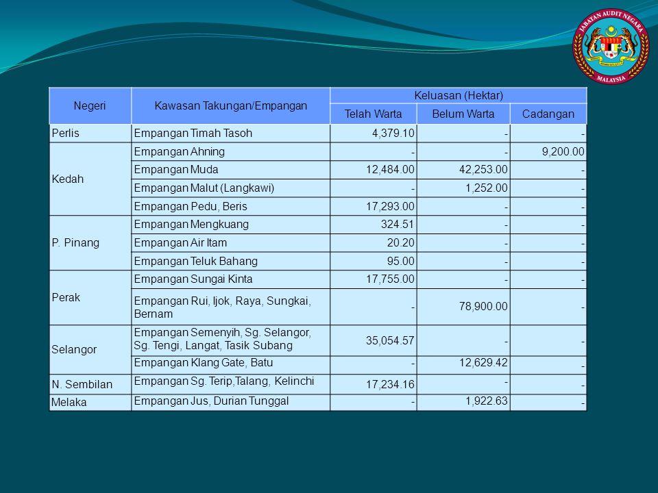 NegeriKawasan Takungan/Empangan Keluasan (Hektar) Telah WartaBelum WartaCadangan PerlisEmpangan Timah Tasoh4,379.10-- Kedah Empangan Ahning--9,200.00