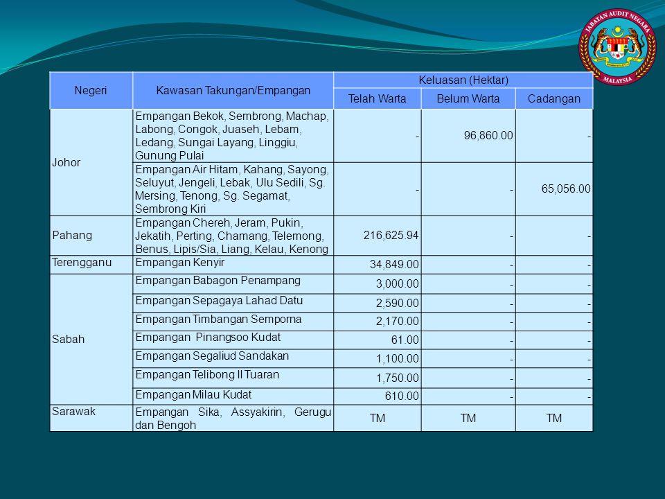 NegeriKawasan Takungan/Empangan Keluasan (Hektar) Telah WartaBelum WartaCadangan Johor Empangan Bekok, Sembrong, Machap, Labong, Congok, Juaseh, Lebam