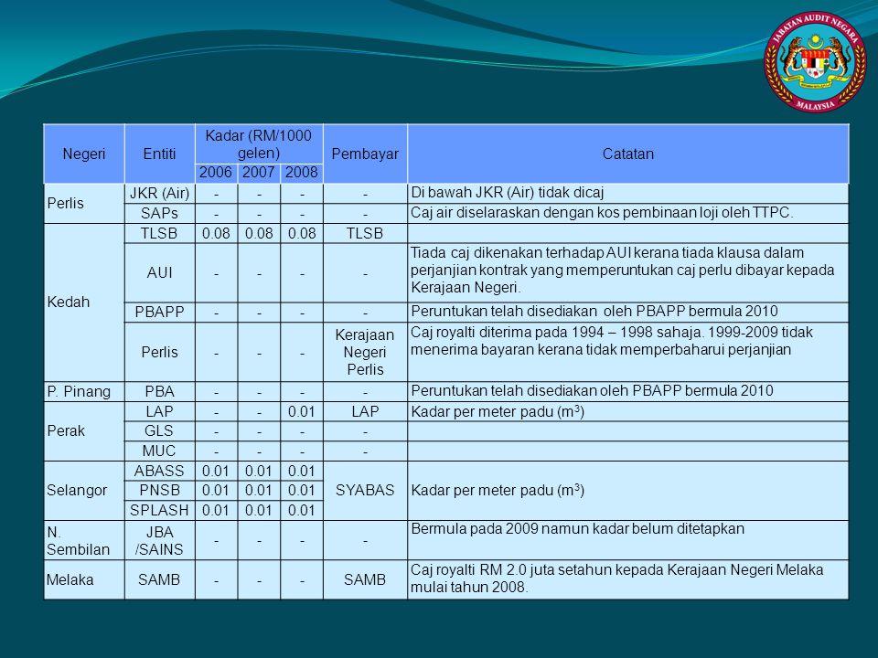 NegeriEntiti Kadar (RM/1000 gelen) PembayarCatatan 200620072008 Perlis JKR (Air)---- Di bawah JKR (Air) tidak dicaj SAPs---- Caj air diselaraskan deng