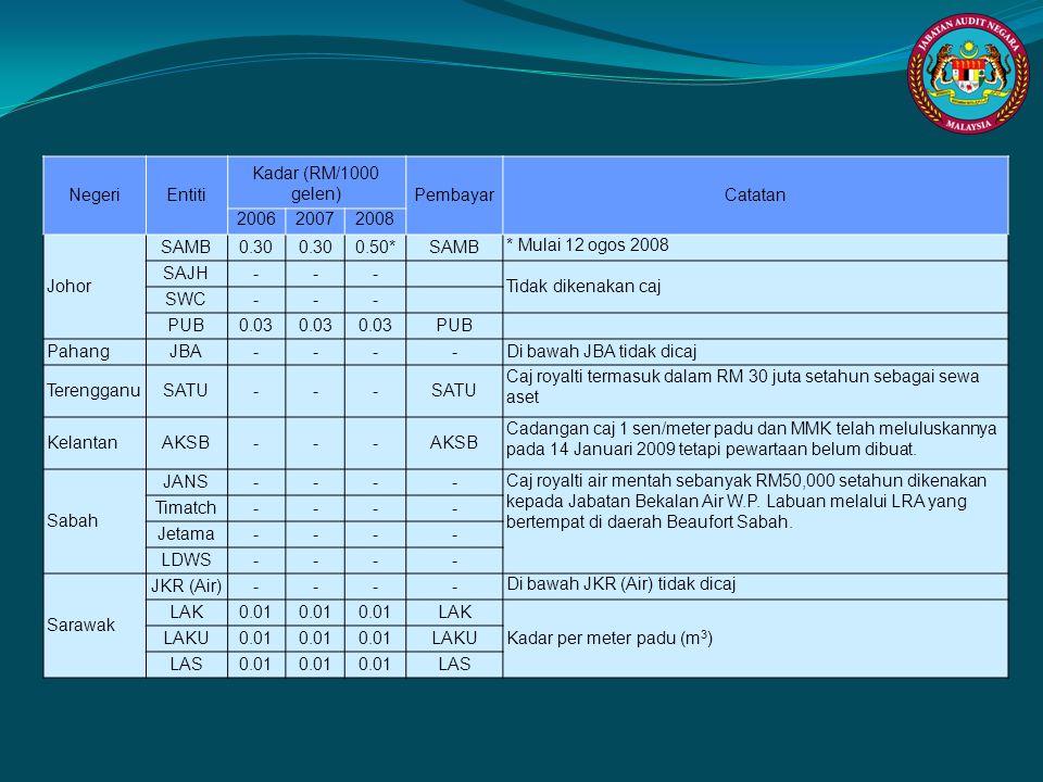 NegeriEntiti Kadar (RM/1000 gelen) PembayarCatatan 200620072008 Johor SAMB0.30 0.50*SAMB * Mulai 12 ogos 2008 SAJH--- Tidak dikenakan caj SWC--- PUB0.