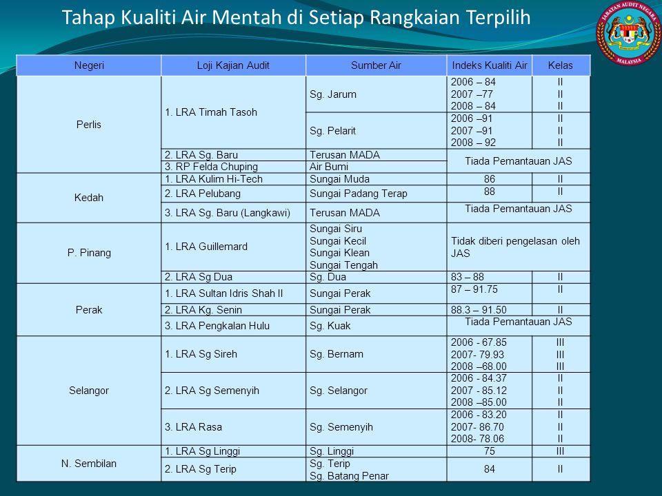 NegeriLoji Kajian AuditSumber AirIndeks Kualiti AirKelas Perlis 1. LRA Timah Tasoh Sg. Jarum 2006 – 84 2007 –77 2008 – 84 II Sg. Pelarit 2006 –91 2007