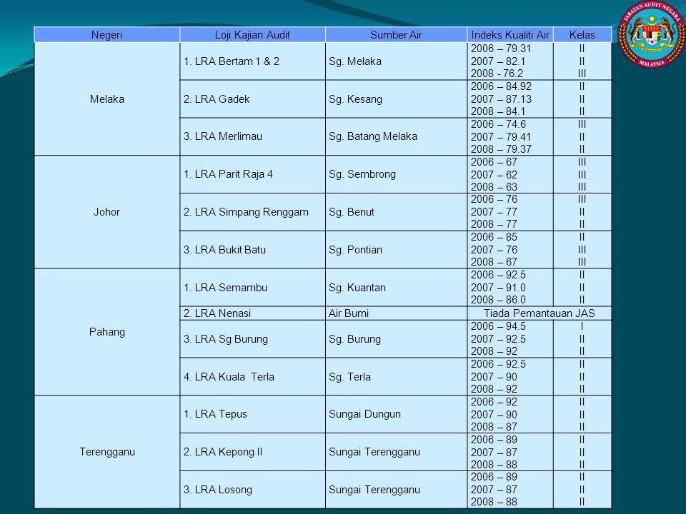 NegeriLoji Kajian AuditSumber AirIndeks Kualiti AirKelas Melaka 1. LRA Bertam 1 & 2Sg. Melaka 2006 – 79.31 2007 – 82.1 2008 - 76.2 II III 2. LRA Gadek