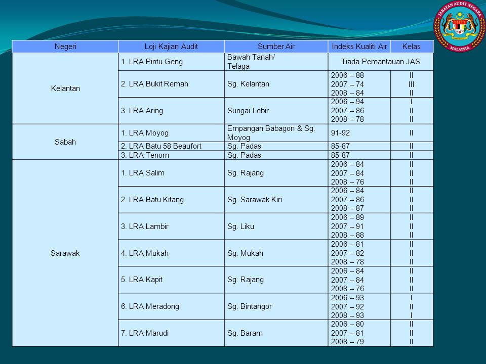 NegeriLoji Kajian AuditSumber AirIndeks Kualiti AirKelas Kelantan 1. LRA Pintu Geng Bawah Tanah/ Telaga Tiada Pemantauan JAS 2. LRA Bukit RemahSg. Kel