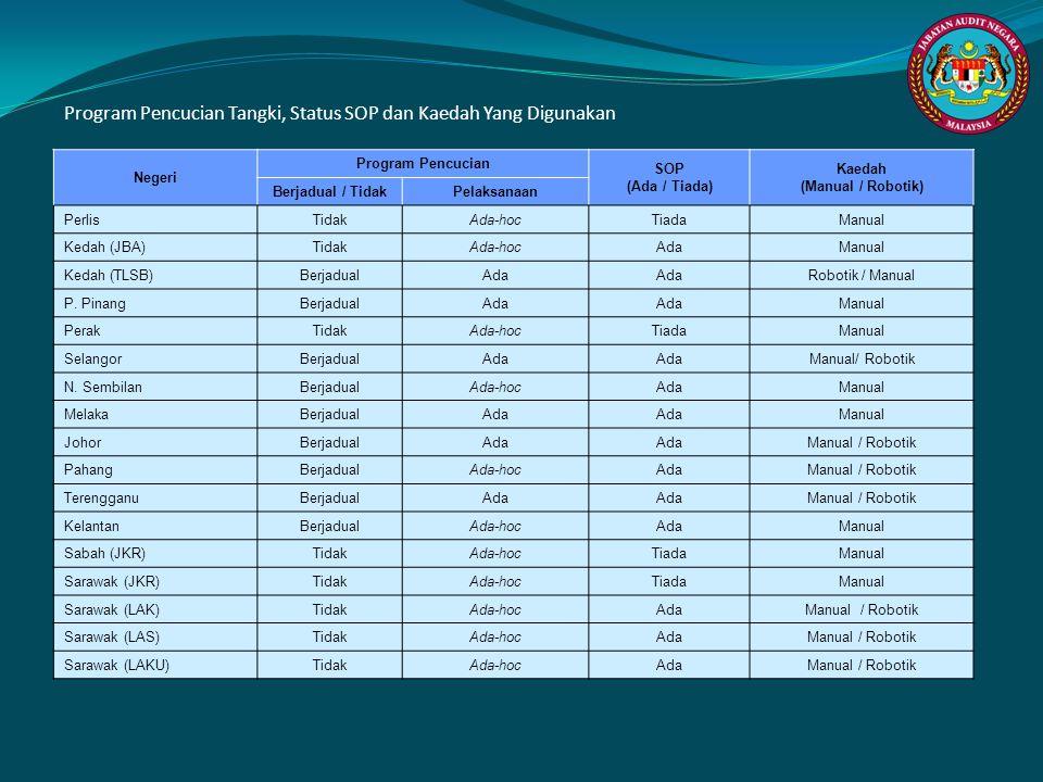Negeri Program Pencucian SOP (Ada / Tiada) Kaedah (Manual / Robotik) Berjadual / TidakPelaksanaan PerlisTidakAda-hoc TiadaManual Kedah (JBA)TidakAda-h