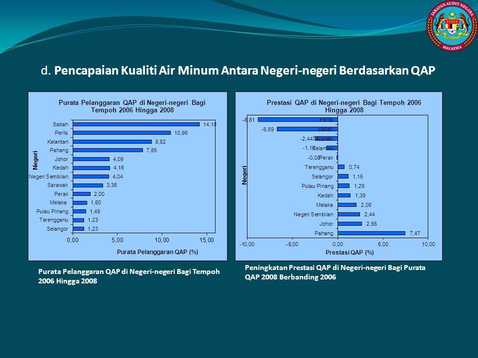 d. Pencapaian Kualiti Air Minum Antara Negeri-negeri Berdasarkan QAP Peningkatan Prestasi QAP di Negeri-negeri Bagi Purata QAP 2008 Berbanding 2006 Pu