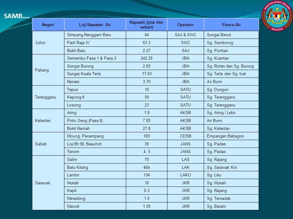 SAMB.... NegeriLoji Rawatan Air Kapasiti (juta liter sehari) OperatorPunca Air Johor Simpang Renggam Baru64SAJ & SWCSungai Benut Parit Raja IV63.3SWCS
