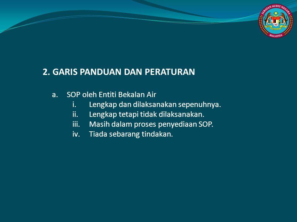 2. GARIS PANDUAN DAN PERATURAN a.SOP oleh Entiti Bekalan Air i.Lengkap dan dilaksanakan sepenuhnya. ii.Lengkap tetapi tidak dilaksanakan. iii.Masih da