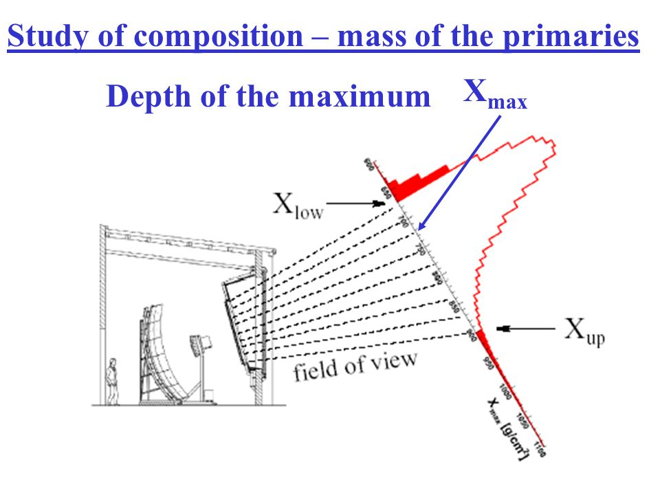 Xmax as a function of the energy Photons: LPM + low initial multiplicity