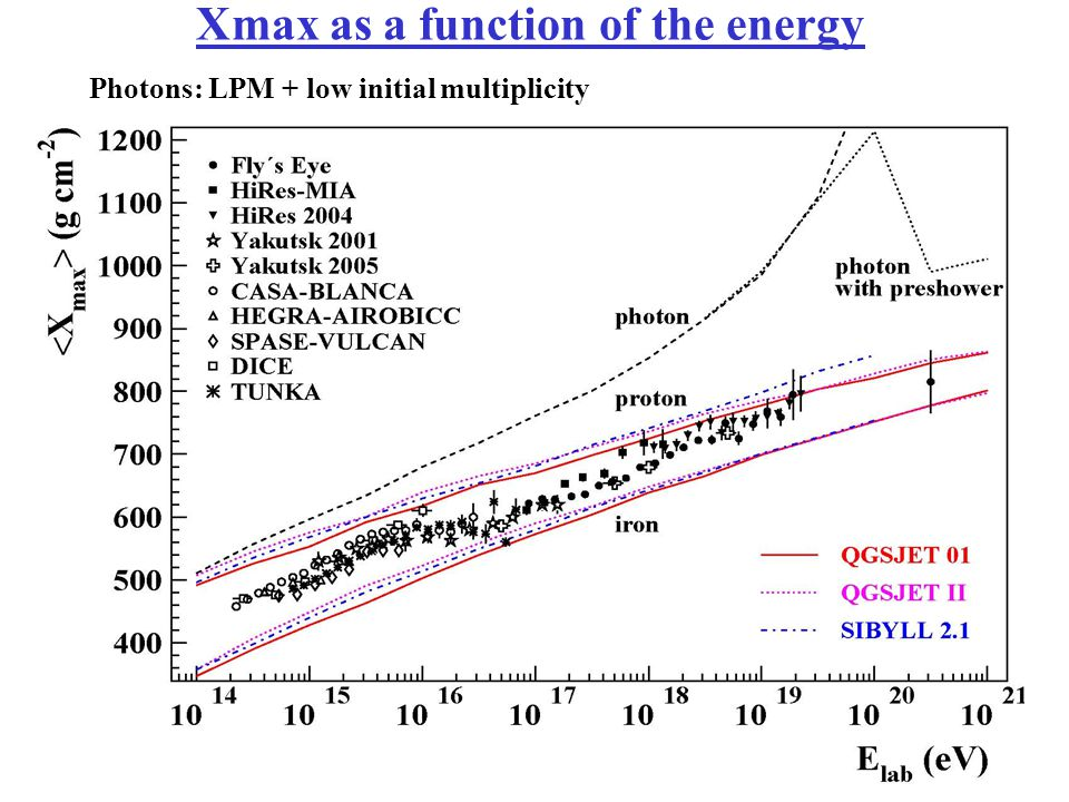 Elongation Rate measured over two decades of energy ( ~ 5) Energia minima: 0.5 x 10 18 eV Syst error on Xmax < 15 g /cm 2