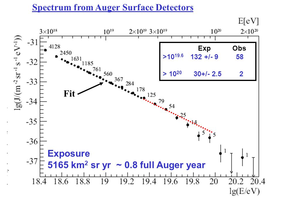 Exposure 5165 km 2 sr yr ~ 0.8 full Auger year Exp Obs >10 19.6 132 +/- 9 58 > 10 20 30+/- 2.5 2 Spectrum from Auger Surface Detectors Fit