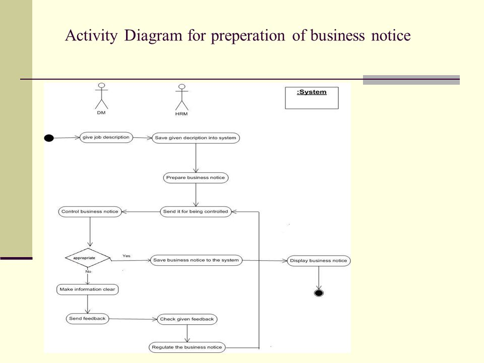 Activity Diagram for preperation of business notice