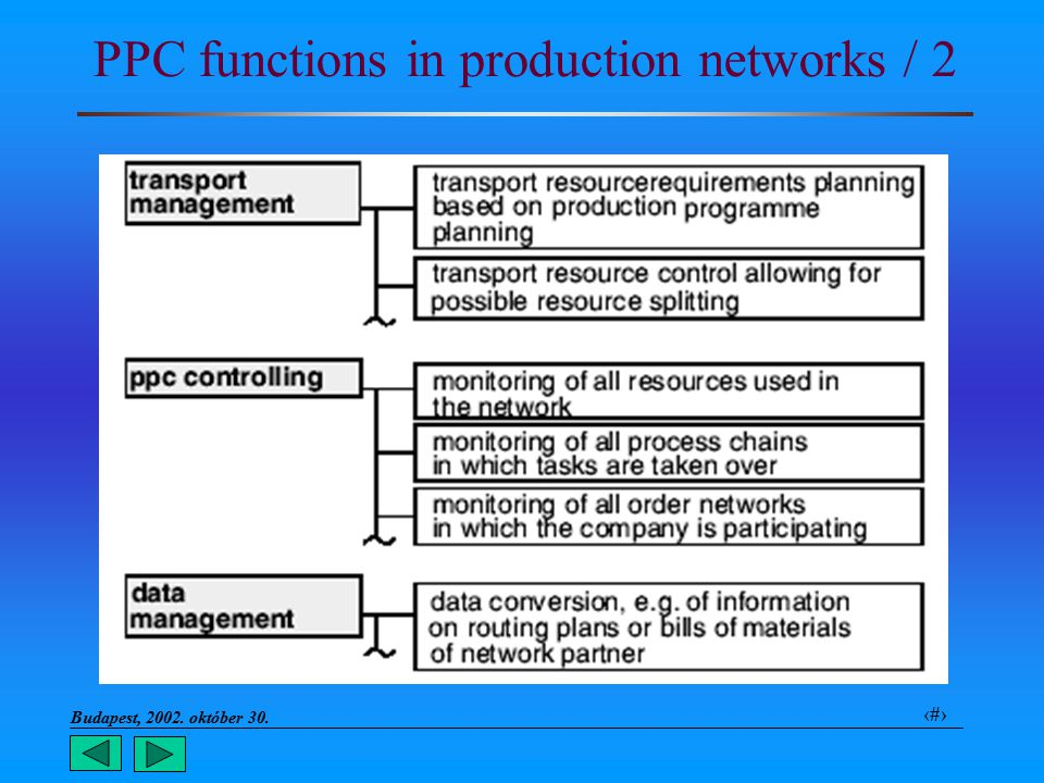 Budapest, 2002. október 30.. 15 PPC functions in production networks / 2