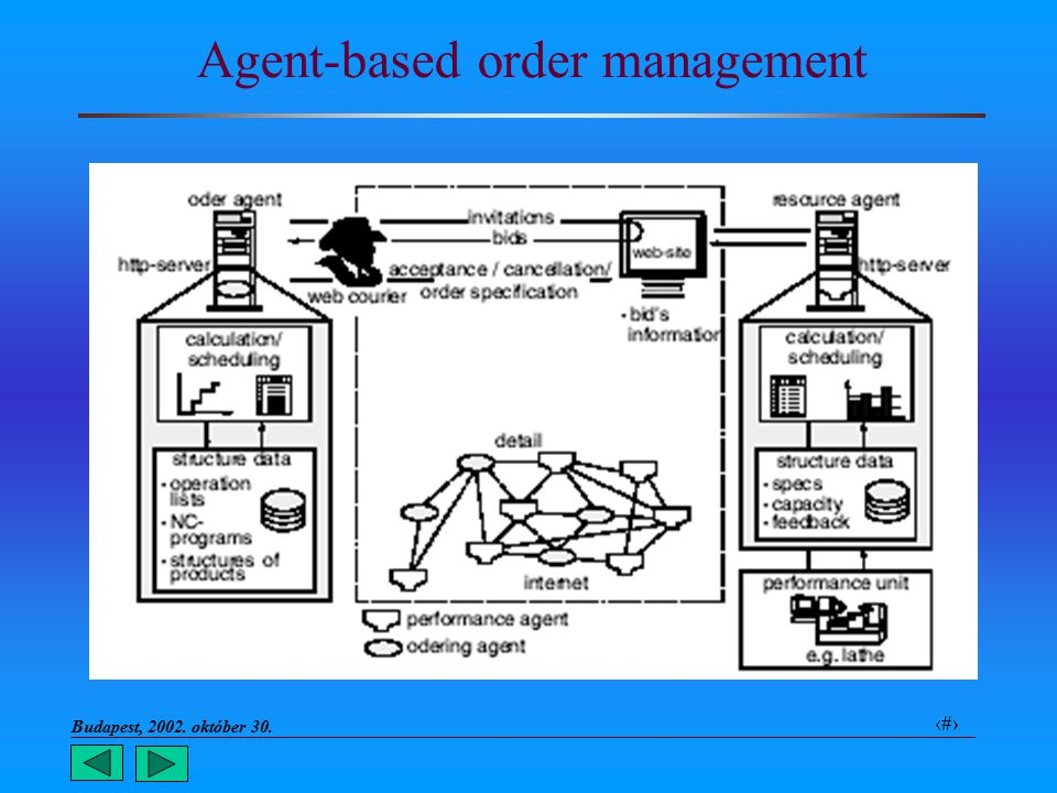 Budapest, 2002. október 30.. 19 Agent-based order management