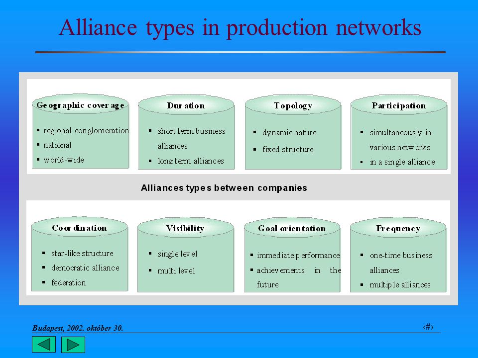 Budapest, 2002. október 30.. 25 Alliance types in production networks