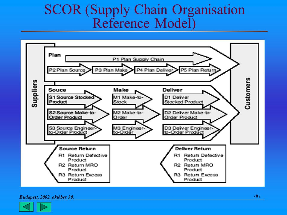 Budapest, 2002. október 30.. 8 SCOR (Supply Chain Organisation Reference Model)