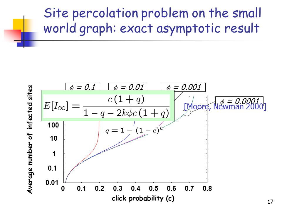 17 Site percolation problem on the small world graph: exact asymptotic result [Moore, Newman 2000]