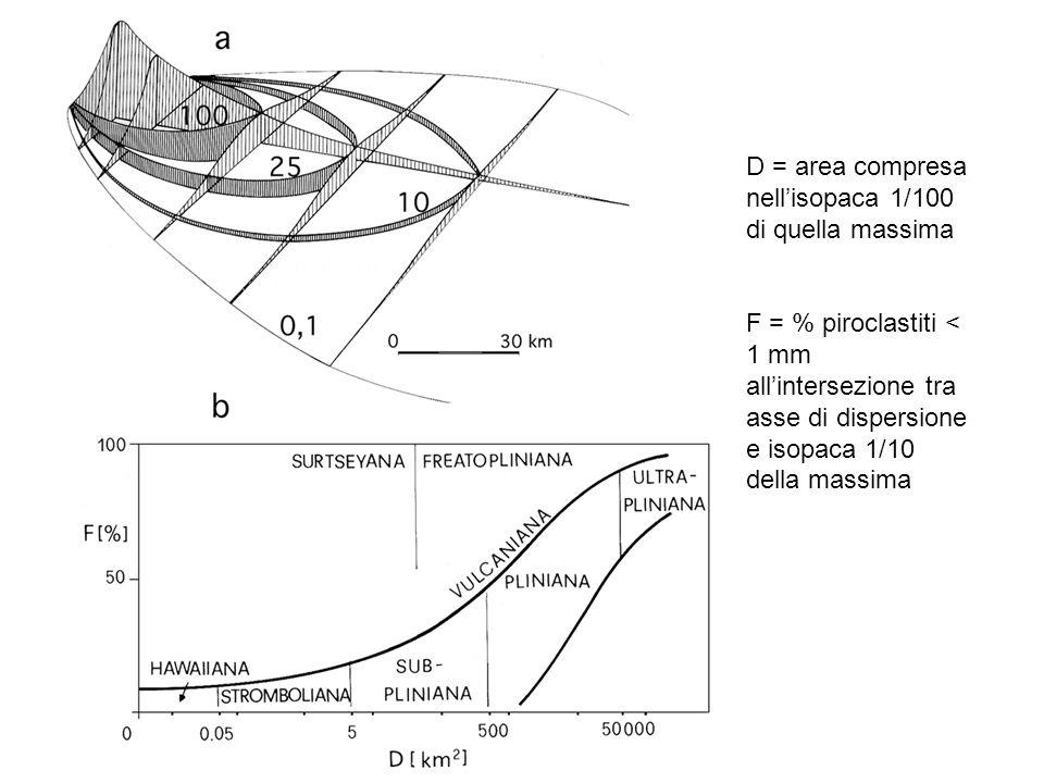 D = area compresa nell'isopaca 1/100 di quella massima F = % piroclastiti < 1 mm all'intersezione tra asse di dispersione e isopaca 1/10 della massima