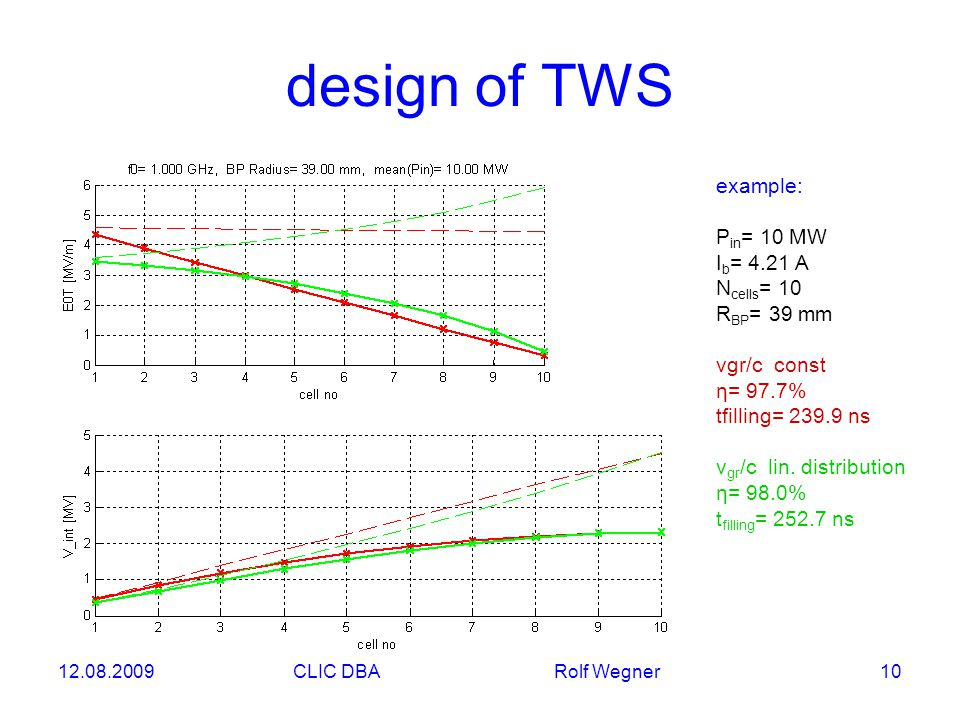 12.08.2009CLIC DBA Rolf Wegner 10 design of TWS example: P in = 10 MW I b = 4.21 A N cells = 10 R BP = 39 mm vgr/c const η= 97.7% tfilling= 239.9 ns v gr /c lin.