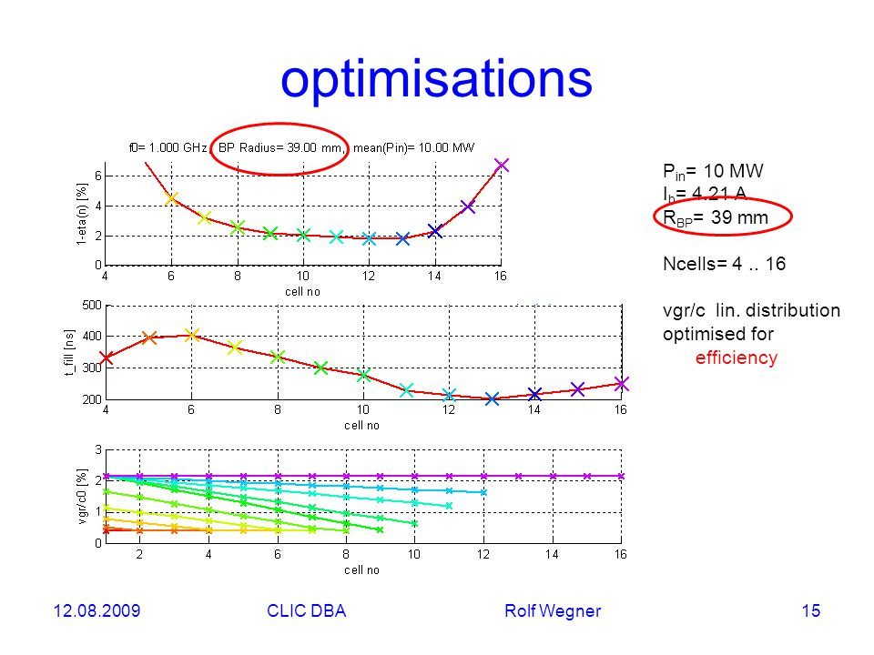 12.08.2009CLIC DBA Rolf Wegner 15 optimisations P in = 10 MW I b = 4.21 A R BP = 39 mm Ncells= 4..