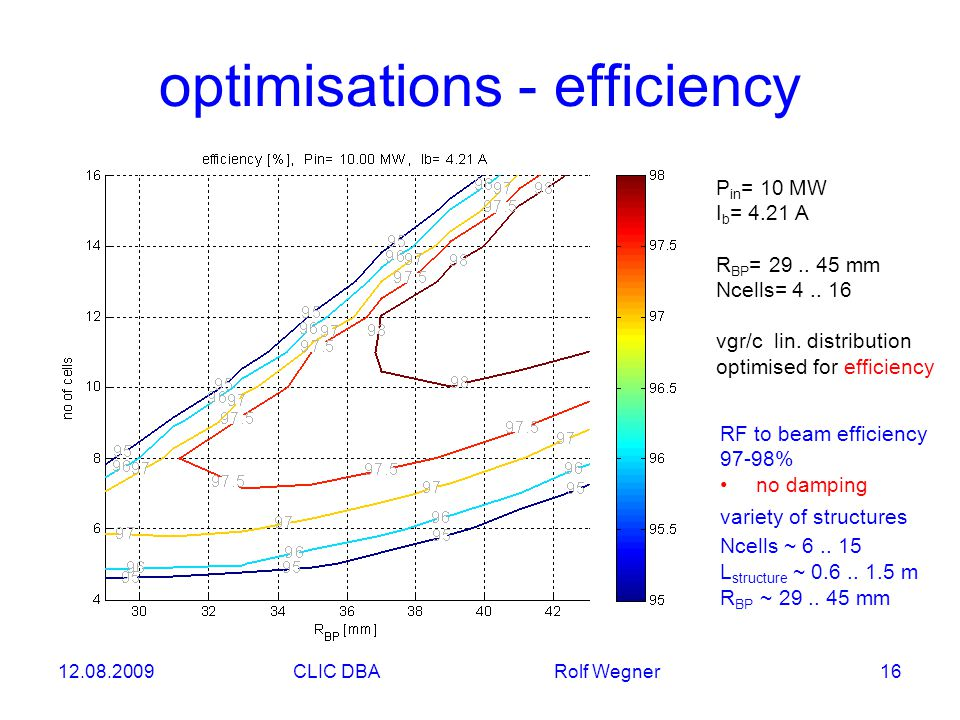 12.08.2009CLIC DBA Rolf Wegner 16 optimisations - efficiency P in = 10 MW I b = 4.21 A R BP = 29..
