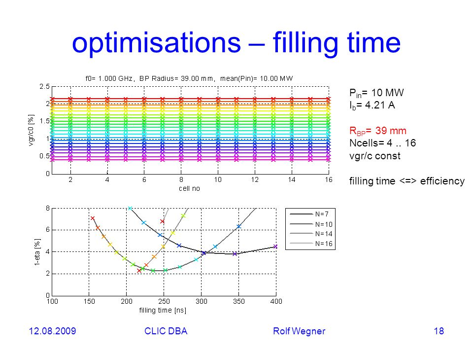 12.08.2009CLIC DBA Rolf Wegner 18 optimisations – filling time P in = 10 MW I b = 4.21 A R BP = 39 mm Ncells= 4..