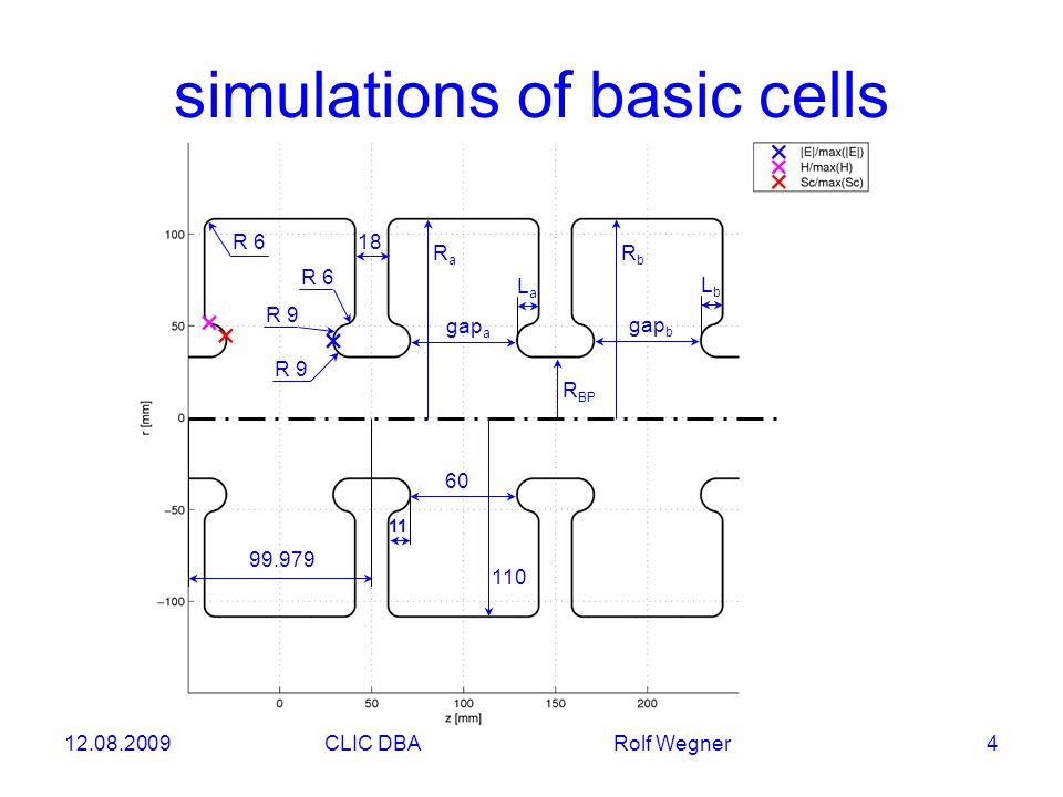 12.08.2009CLIC DBA Rolf Wegner 4 R 6 R 9 18 gap a LaLa simulations of basic cells R BP RaRa RbRb gap b LbLb 110 60 11 99.979